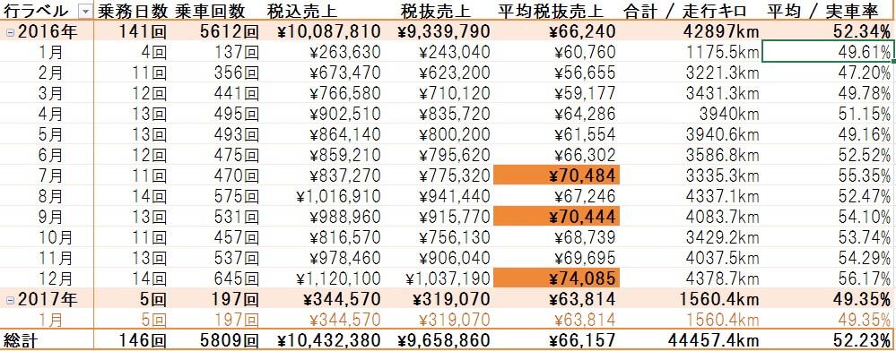 2017年1月度+タクシー1年目乗務まとめ!1年間でどれだけ稼げるのかまとめてみた。
