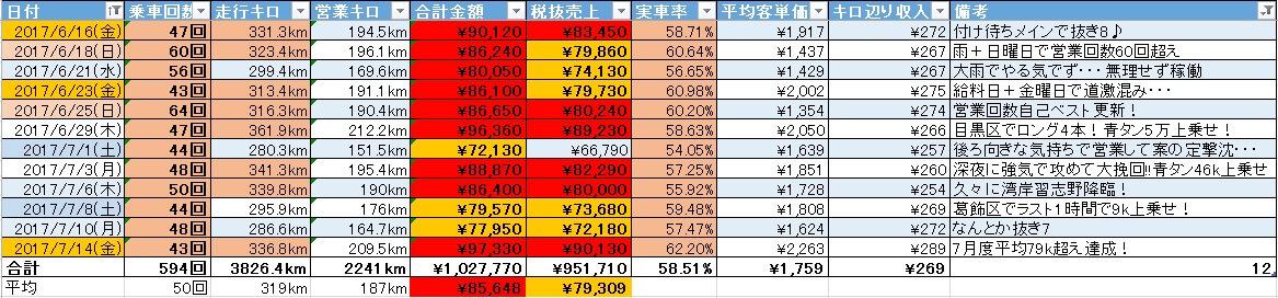 7月度〆日に売上税抜き9万超え!合わせて7月度平均税抜き売上新記録達成した1日-2017/07/14(金)乗務記録