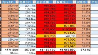 1ヶ月13乗務で月間売上税抜100万円超え達成!【2017年11月度稼働記録まとめ】