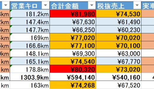 9月11日(金)〜9月末までの乗務記録まとめ。売上は徐々に回復傾向に入ってきたかも!?
